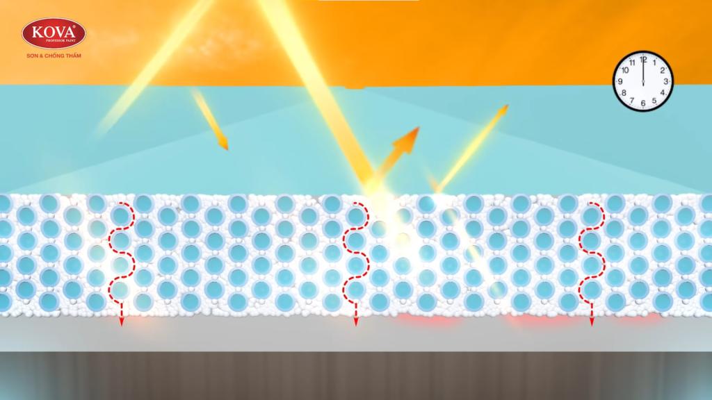 Cấu trúc màng xốp hở tăng khả năng phản xạ nhiệt từ ánh nắng mặt trời